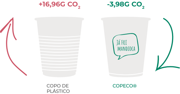 Copo de plático +16,96G CO2, copeco® 				-3,74G CO2
